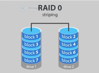 Ilustrasi RAID 0