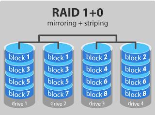 teknologi RAID